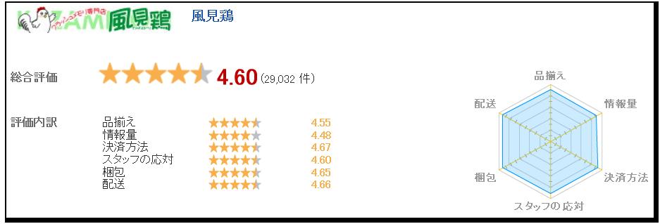2019年1月現在における風見鶏の評価(楽天市場みんなのレビューより引用)