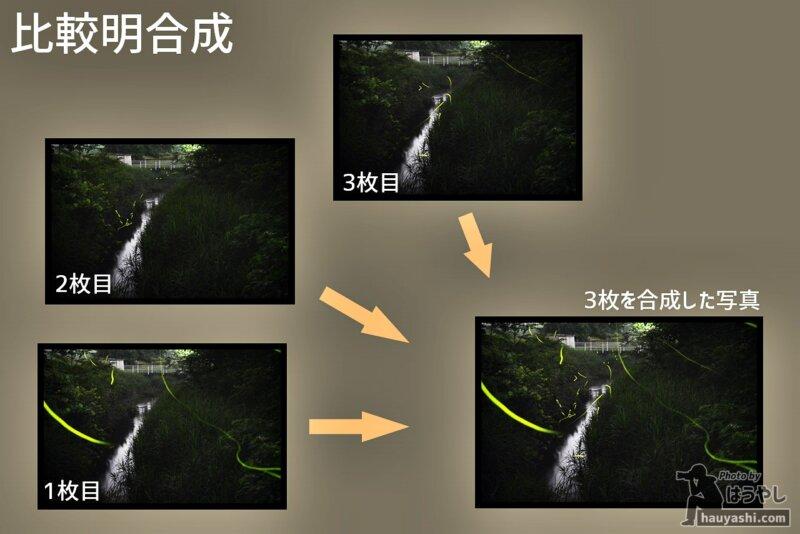 ホタルの写真の仕組み:比較明合成の仕組み