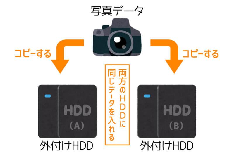 外付けハードディスクを2台使ったバックアップ方法のイメージ