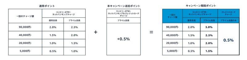 キャンペーンポイント付与率